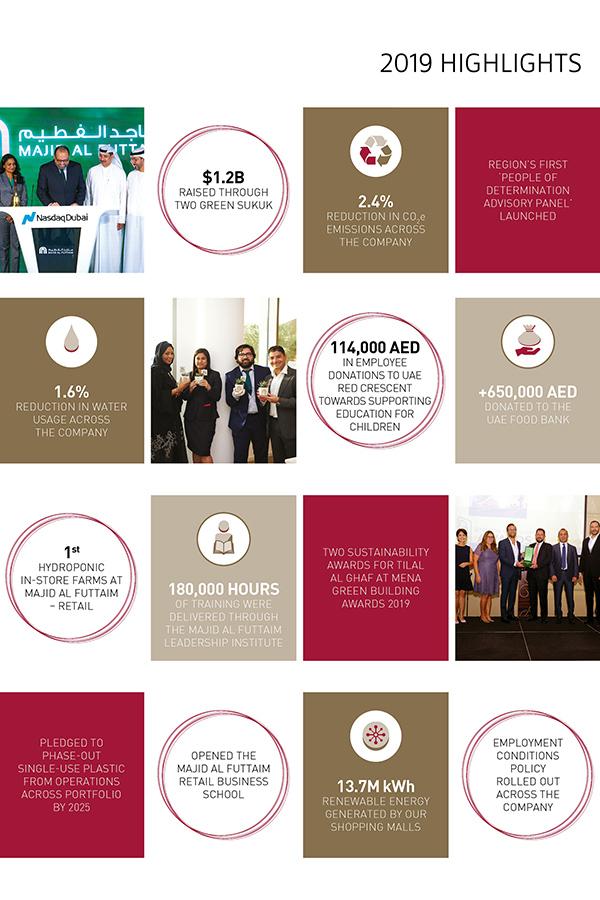 Majid Al Futtaim announces sustainability milestones