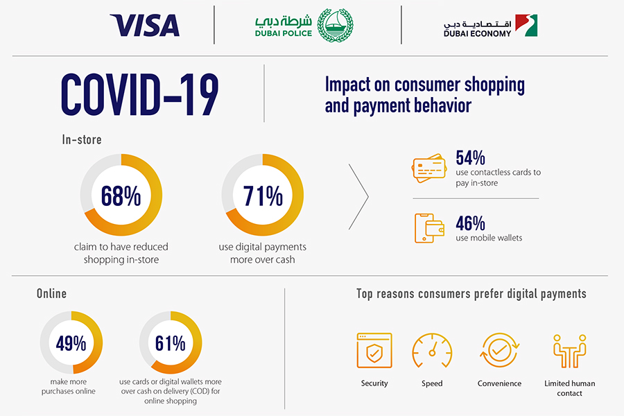 Infographic by Visa