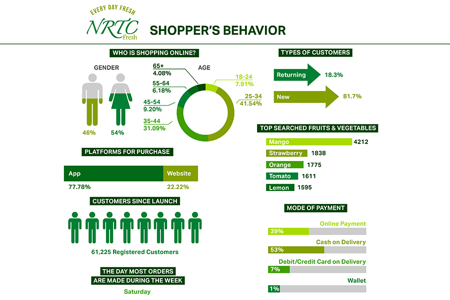 NRTC Fresh reveals online grocery shopping patterns