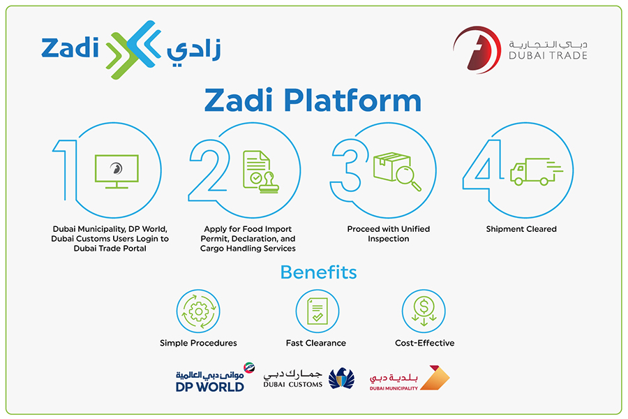 Dubai Trade launches Zadi